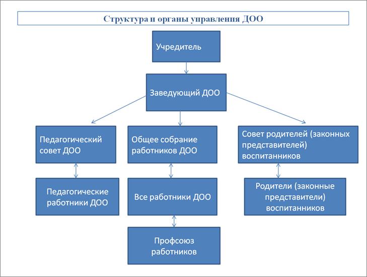 структура-ДОО